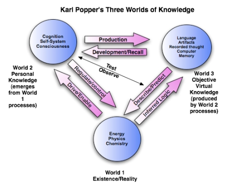 A diagram illustrating Popper's three worlds