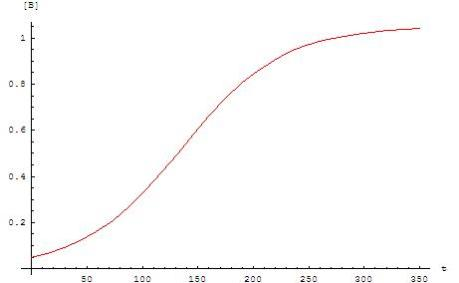 The Law of Stalled Technologies posits that technological growth is most closely approximated by a sigmoid curve.
