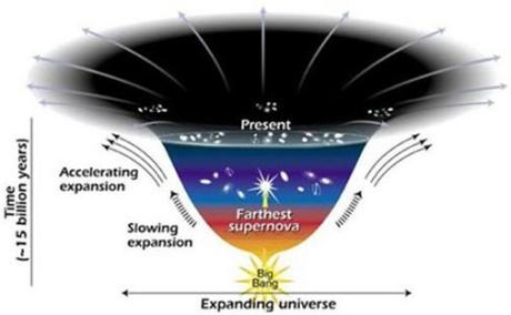 We know now that the universe is not only expanding, but that its expansion is accelerating.