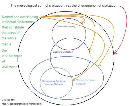 A diagram illustrating the mereological model of civilization. The largest outside ring is the mereological sum of civilization. The smaller circles contained within are individual civilizations that are the constituent parts of the mereological sum of civilization.