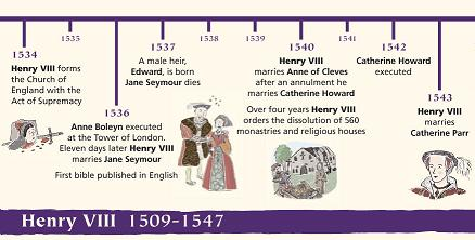 A time line of events in the life of Henry VIII.