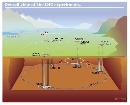 lhc-underground