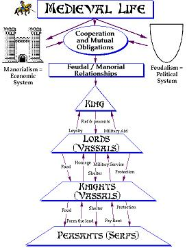 http://geopolicraticus.files.wordpress.com/2010/01/feudal-hierarchy.jpeg