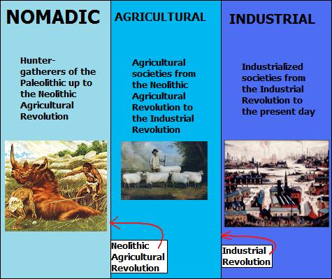 compare and contrast neolithic agricultural revolution and the industrial revolution Hunter-gatherers to farmers including doing what comes naturally, the neolithic revolution, the first farmers,  a pioneering agricultural community,.