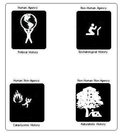 Four conceptions of history, political, eschatology, cataclysmic, and naturalistic.