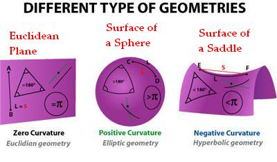 types of elliptic geometry The type of geometry we are all most familiar with today is called euclidean geometry non-euclidean geometry is an example of curved space elliptic geometry.
