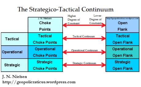 strategico-tactical Continuum