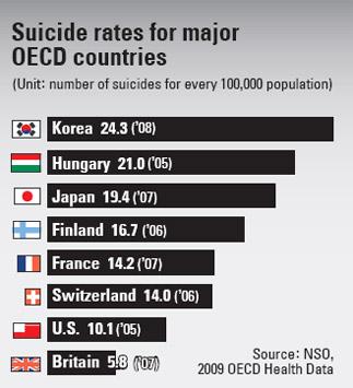 https://geopolicraticus.files.wordpress.com/2011/09/korea-suicide.jpeg