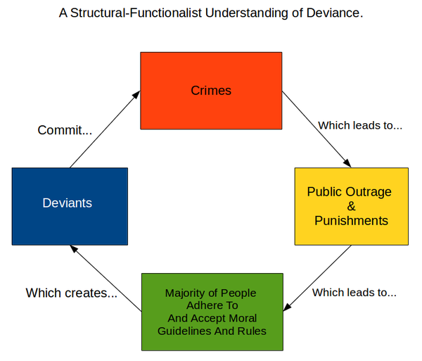 functionalist view of death A sociological perspective on public support for capital punishment conceptualizations of public support for the death penalty that suggest that.