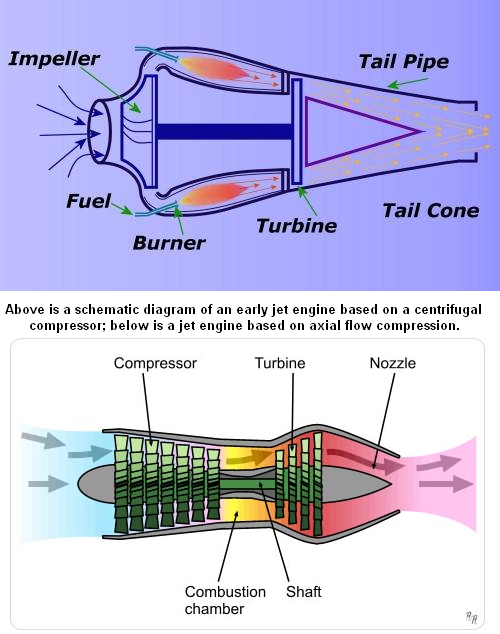 http://geopolicraticus.files.wordpress.com/2012/07/centrifugal-and-axial-flow.png