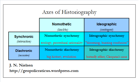 axes of historiography