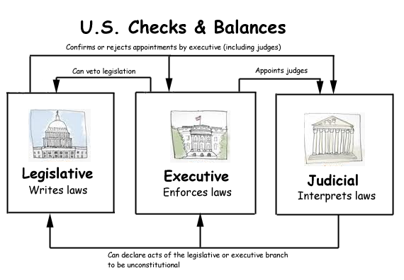 checks and balances and seperation of Often confused with separation of powers, the system of checks and balances further divides power to keep the government in check while each branch is prominent in its area, there are overlapping powers to keep each branch from becoming tyrannical in its area.