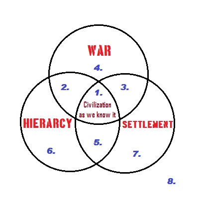 war hierarchy settlement 2