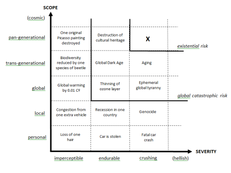 Qualitative risk categories, Figure 2 from 'Existential Risk Prevention as Global Priority' (2012) Nick Bostrom