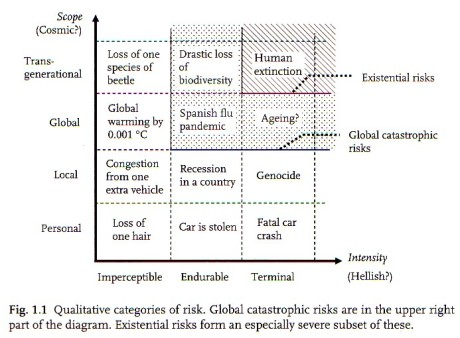 Table of qualitative risk categories from the book Global Catastrophic Risks.
