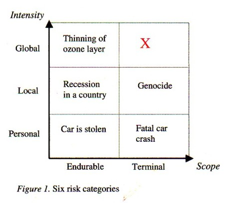 Table of six qualitative categories of risk from 'Existential Risks: Analyzing Human Extinction Scenarios and Related Hazards'