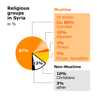 Syria_religiousgroups
