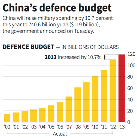 Chinese defense budget