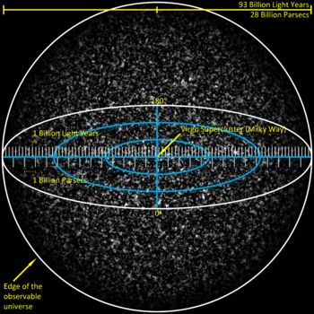 Observable_Universe_with_Measurements