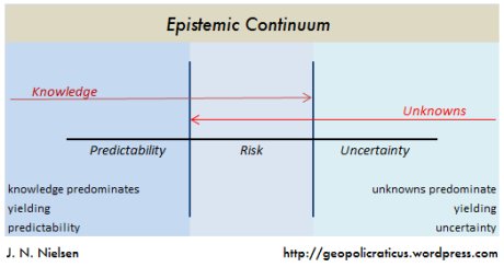 Frank Knight's tripartite distinction among certainty, risk, and uncertainty can be employed in a decomposition of the epistemic continuum into the knowable, the partially knowable, and the unknowable.