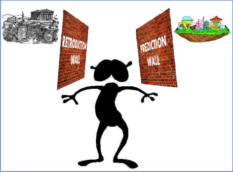The retrodiction wall in the past and the prediction wall in the future mask inaccessible portions of history from us.