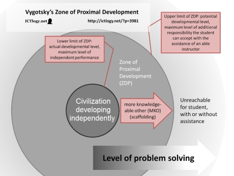 Zone of proximal development grand strategy the view from oregon civilizational zpd ccuart Images