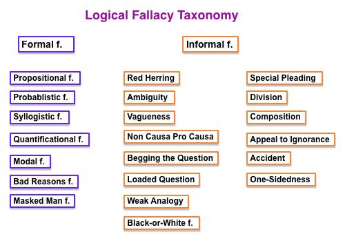 Delightful Fallacy Taxonomy