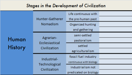 stages in the development of civilization