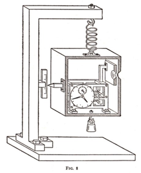 What if, in the clock-in-a-box thought experiment, we replace the clock with one so sensitive it can also function to measure the height of the box?