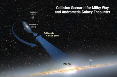 About four billion years from now, when the sun is swelling into a red giant star, the Milky Way and Andromeda galaxies will merge, perhaps resulting in an elliptical galaxy. The universe will be an interesting place,, but will human civilization be around to record the event?
