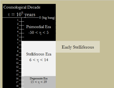 Early Stelliferous