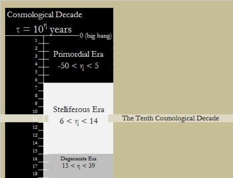 tenth decade