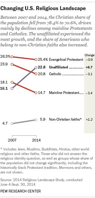 pew poll graph