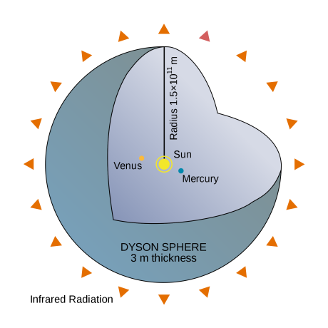 A megaengineering structure like a Dyson sphere would produce detectable infrared radiation as a signature.