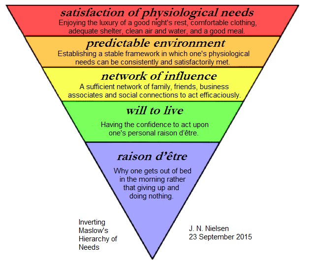 Maslow Theory Essays on the Hierarchy of Needs Developed by     St George s Cathedral Perth