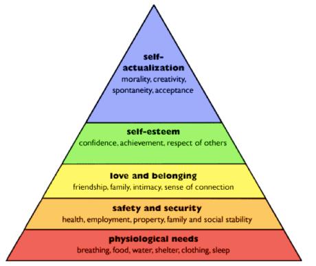 Maslow hierarchy