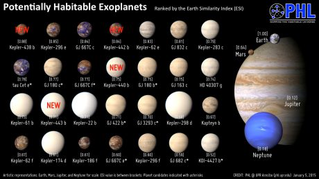 There are a lot of Earth-like planets out there, and they vary from Earth according to physical gradients.