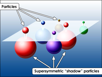 Perhaps the most studied avenue to augment the standard model to account for dark matter is the supersymmetry (SUSY) approach, which posits a massive shadow particle for every known particle of the standard model.