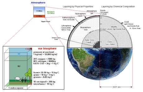 biosphere 0