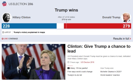 The BBC main page was more concerned with Clinton's concession speech than Trump's victory speech. This is one way to keep banging away on the same flawed narrative.
