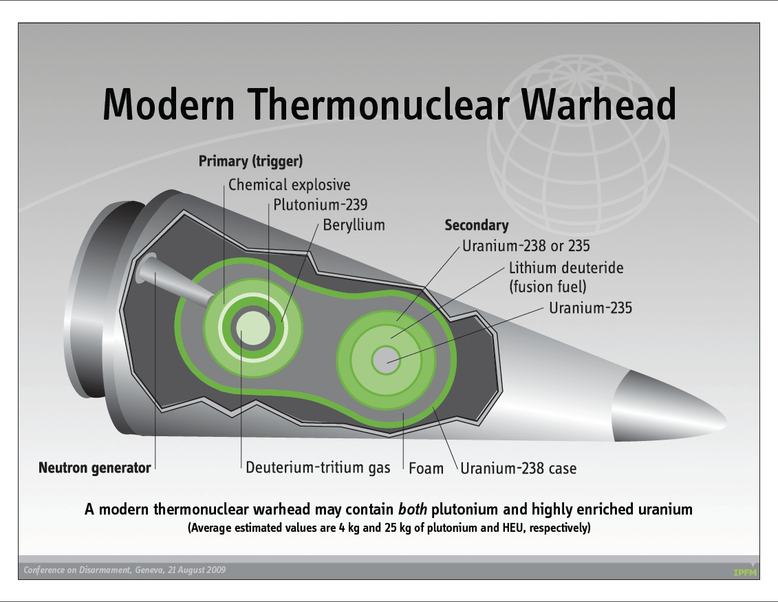 Viejos Nazis Thermonuclear-device